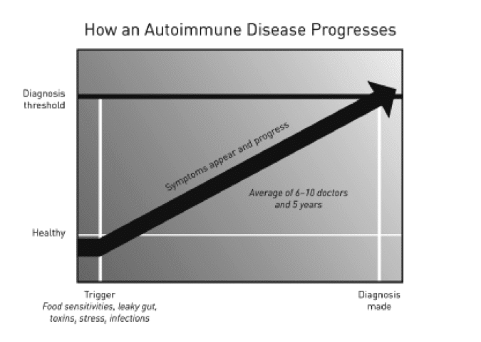 How an Autoimmune Disease Progresses - Infographic - Amy Myers MD