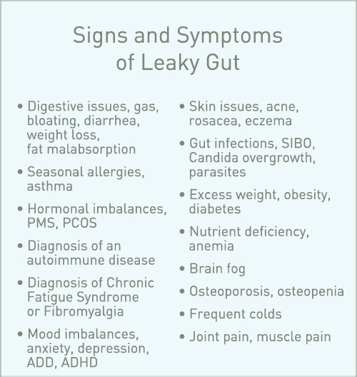Signs and Symptoms of Leaky gut - Infographic - Amy Myers MD