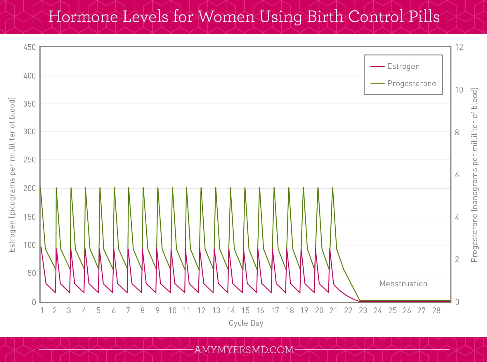 Hormone Levels for Women Using Birth Control Pills