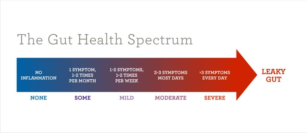 The Gut Health Spectrum - Amy Myers MD®