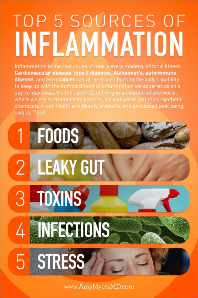 Top 5 Sources of Inflammation