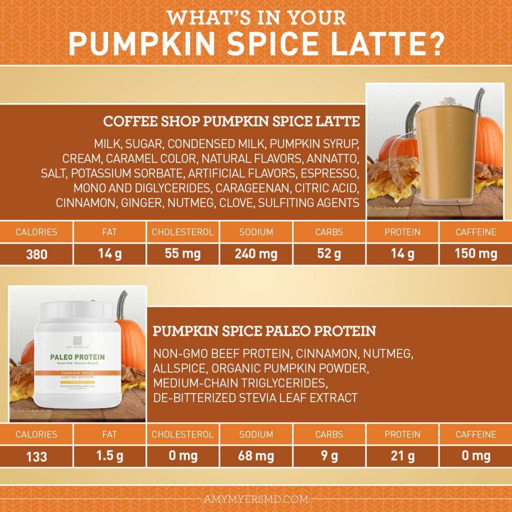 What's In Your Pumpkin Spice Latte? - Infographic - Amy Myers MD®