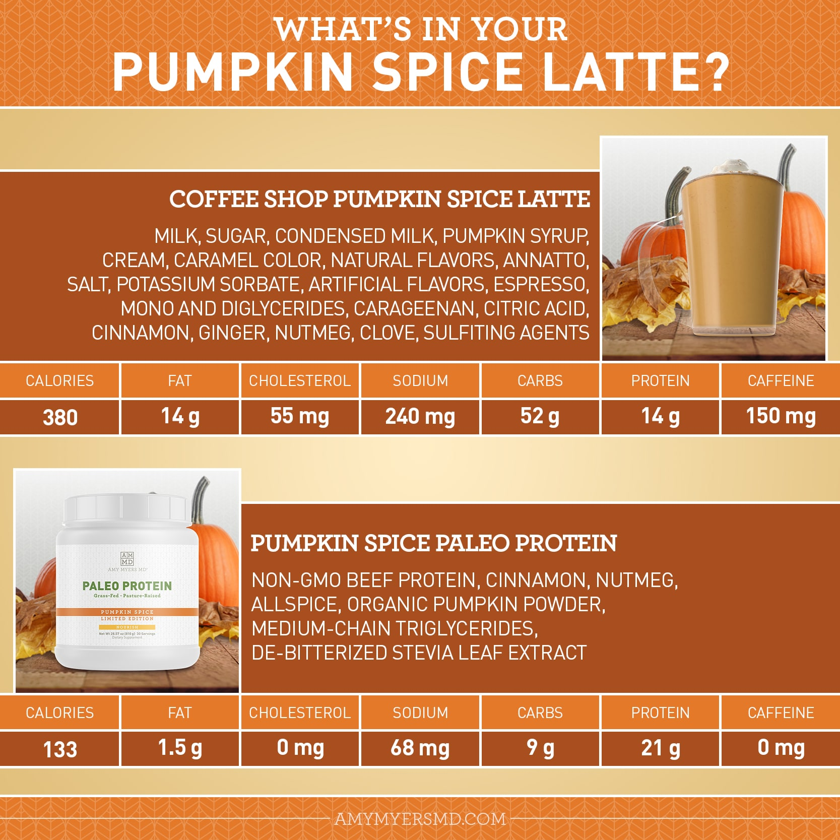 What's In your Pumpkin Spice Latte? - Infographic - Amy Myers MD
