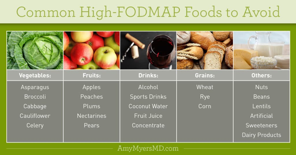 High FODMAP Foods to Avoid - Infographic - Amy Myers MD