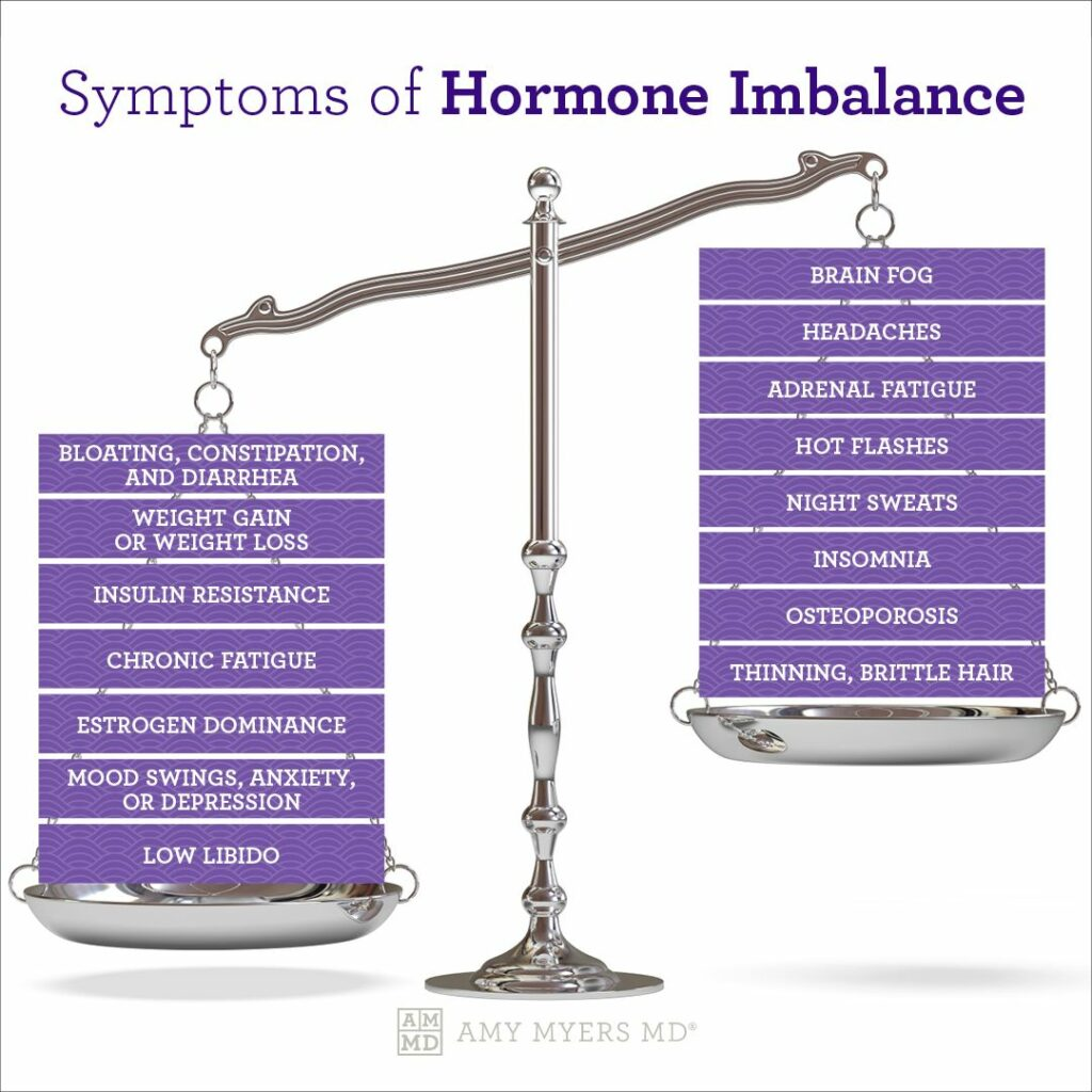 Symptoms of Hormone Imbalance - Infographic - Amy Myers MD®