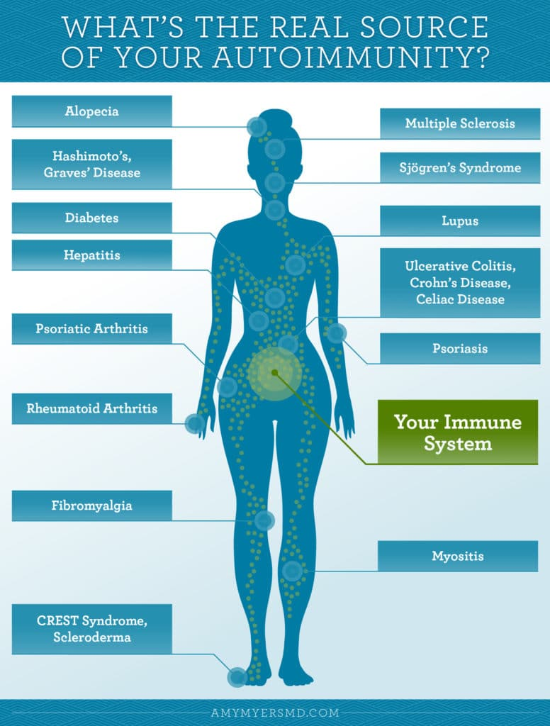 leaky gut autoimmune connection
