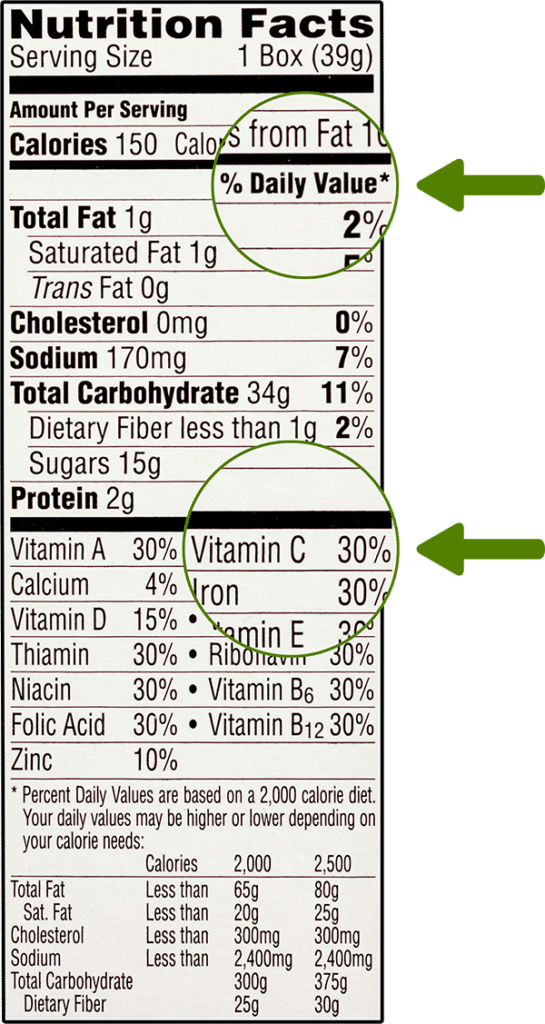 Nutrition Facts label highlighting the percent Daily Value or RDA.