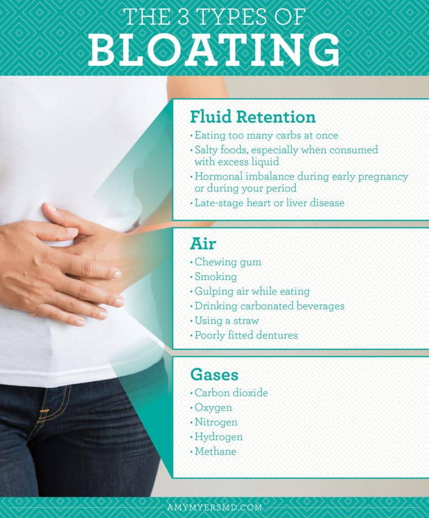 Three Types of Bloating - Infographic - Amy Myers MD