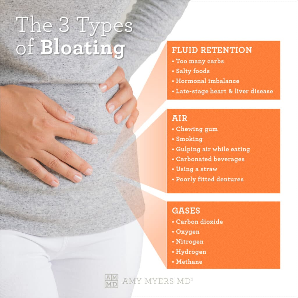 The Three Types Of Bloating - Infographic - Amy Myers MD®
