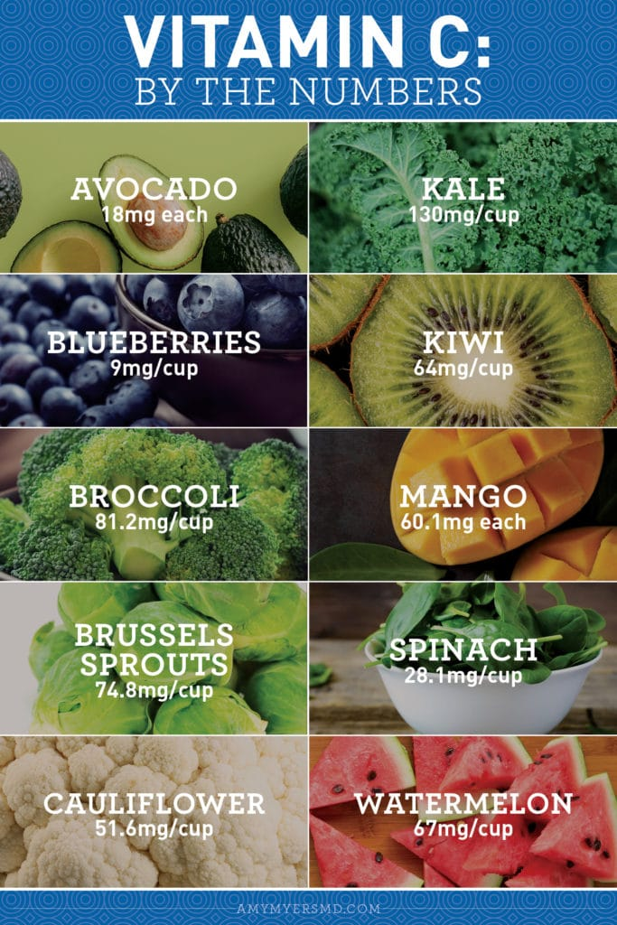 Fruits and Vegetables that have high levels of Vitamin C