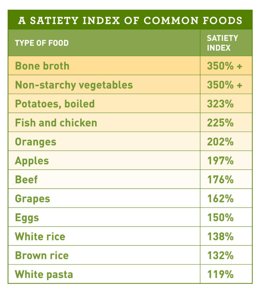 Chart Satiety Index Common Foods