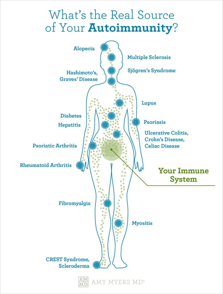 What's The Real Source Of Your Autoimmunity? - Infographic - Amy Myers MD®