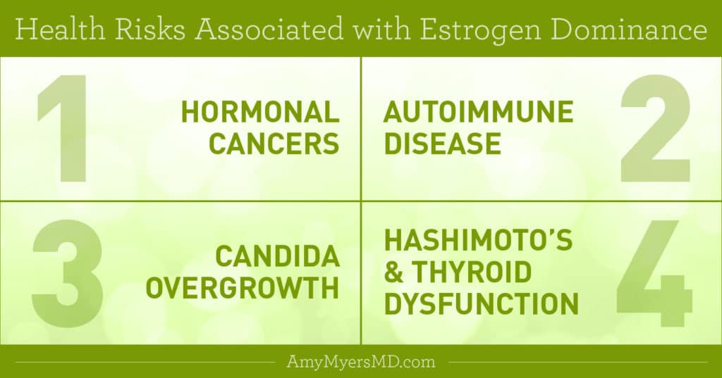 Health Risks Associated with Estrogen Dominance - Infographic - Amy Myers MD®