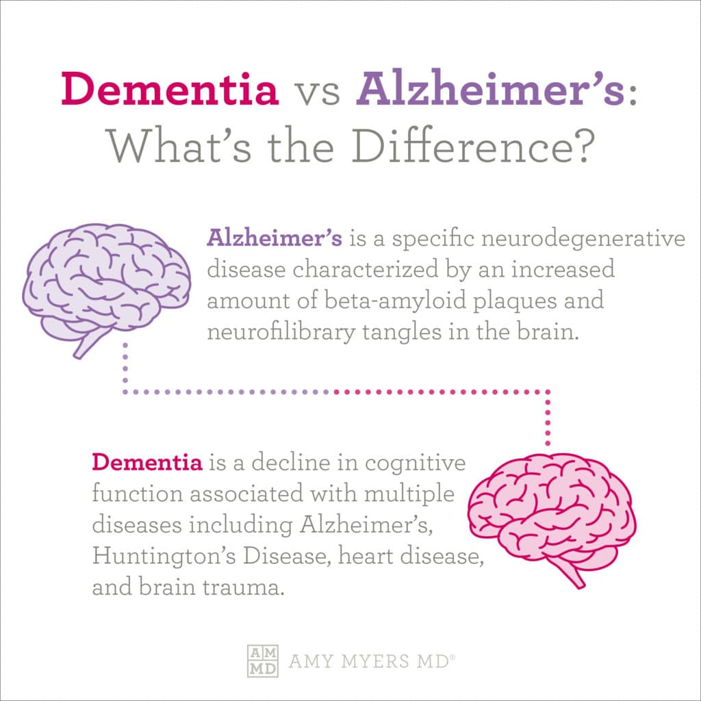 Dementia vs Alzheimer's: What's The Difference? - Infographic - Amy Myers MD®