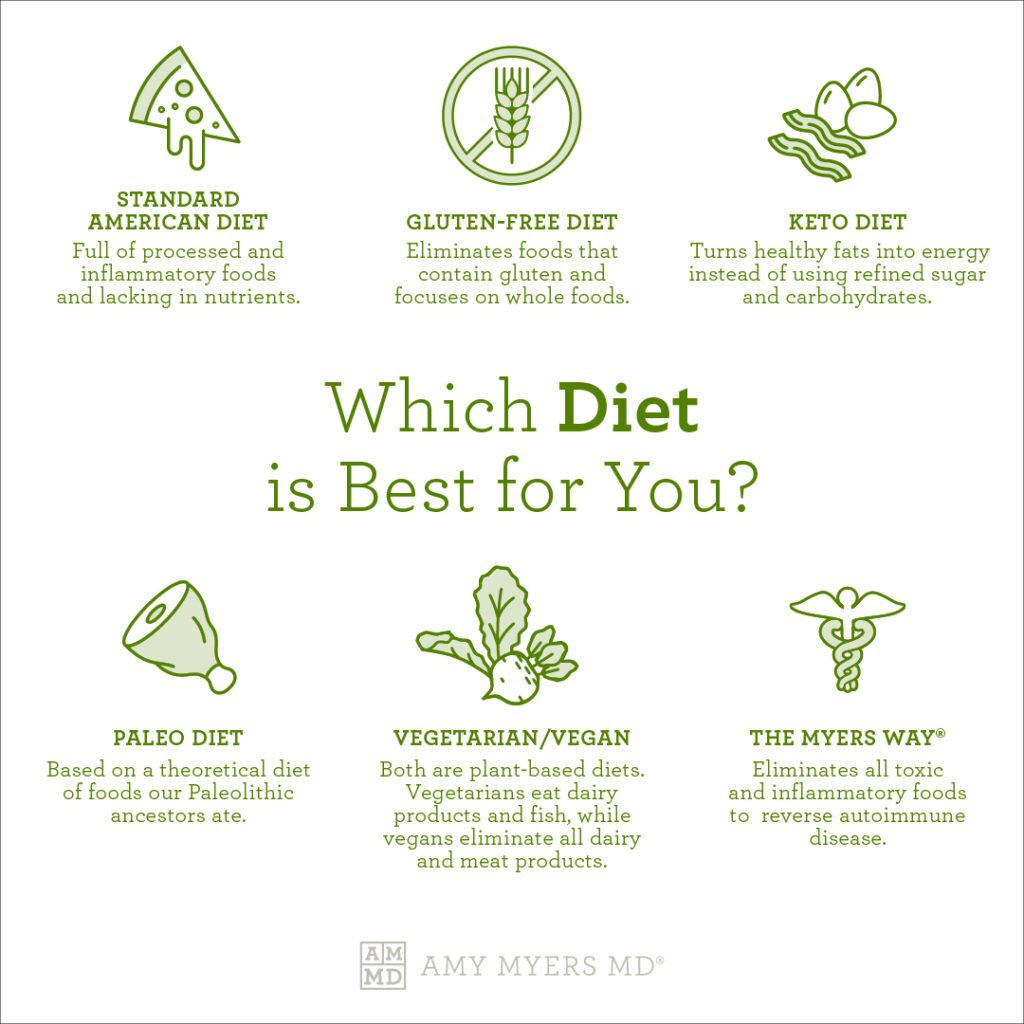 Which Diet Is Best For You? - Infographic - Amy Myers MD®
