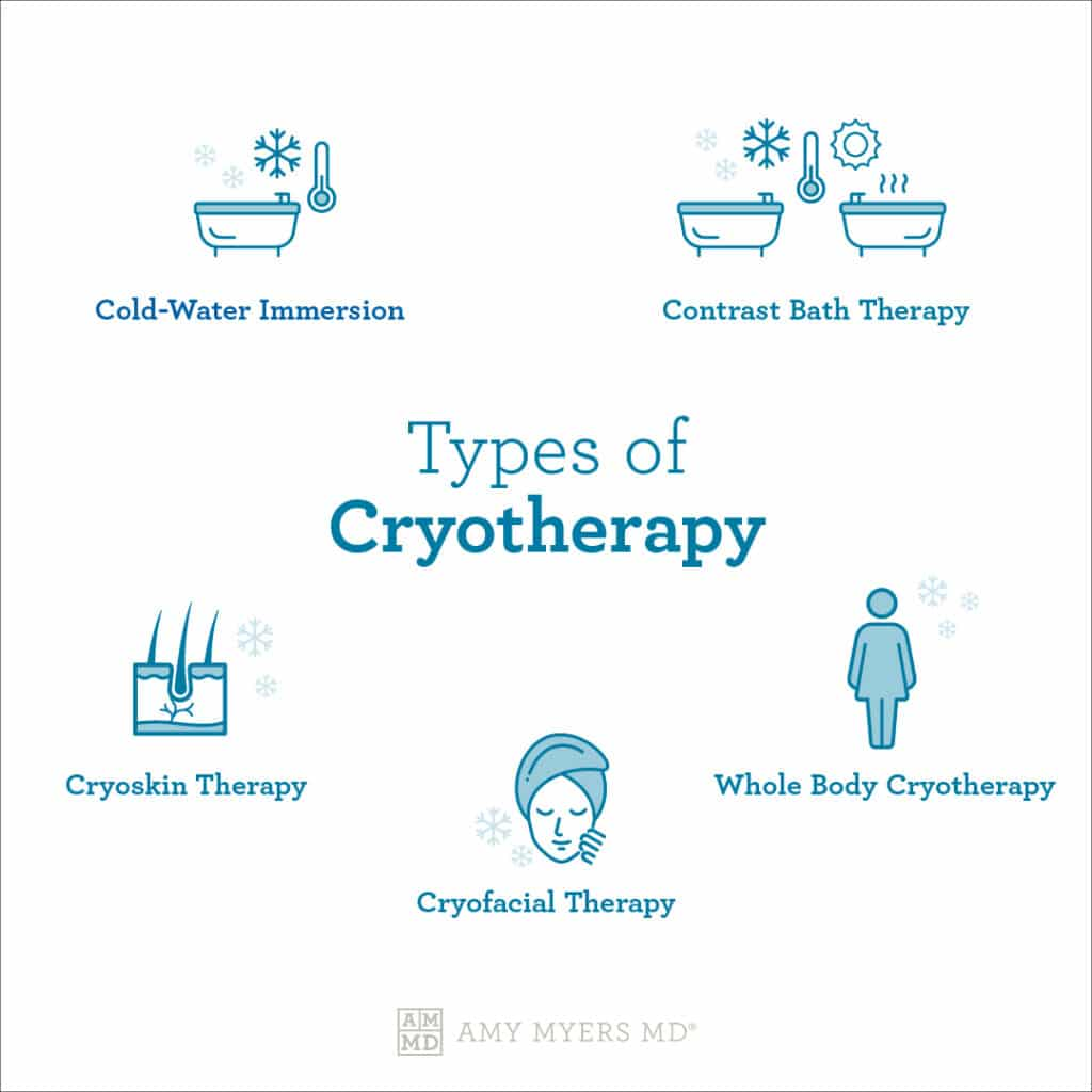 What is Cryotherapy - The type of Cryotherapy - Infographic - Amy Myers MD®